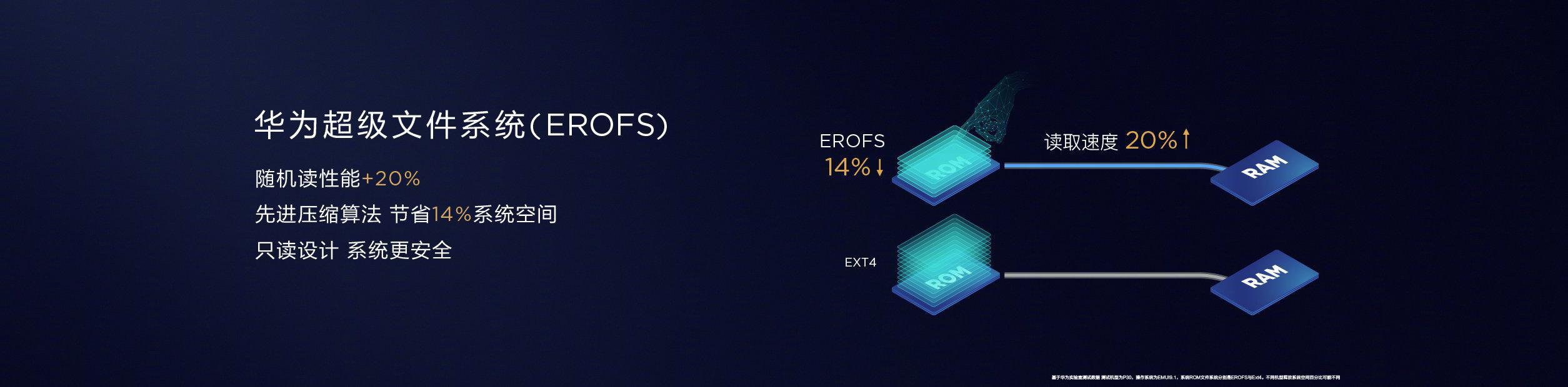 华为手机mate20系列即将上线两款神器:方舟编译器与EROFS超级文件系
