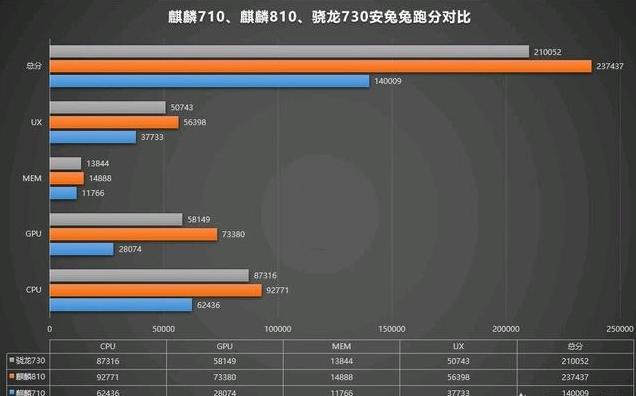 荣耀9x,realmeX,红米note7pro,买哪个好?